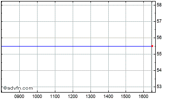 Intraday Arawak Chart
