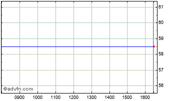 Intraday Albion Prime Chart