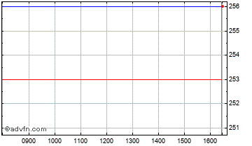 Intraday Abdn.Asian Sml Chart