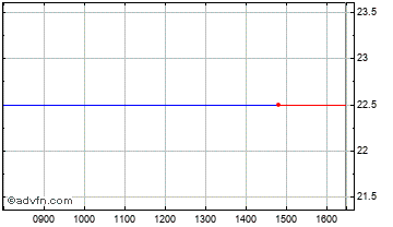 Intraday Ablon Chart