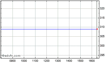 Intraday Albany Chart