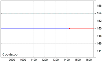 Intraday Accelerated Return Fund Chart