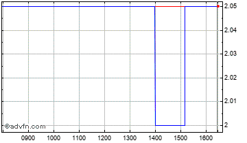 Intraday Armadale Capital Chart