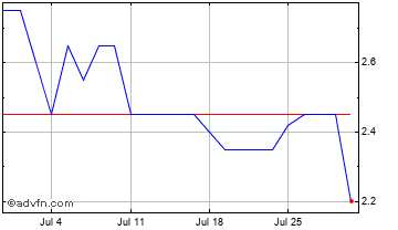 1 Month Armadale Capital Chart