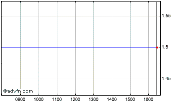 Intraday Abbeycrest Chart