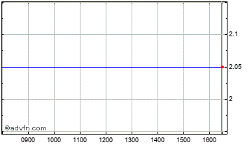Intraday Adept4 Chart