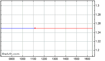 Intraday Addleisure Chart