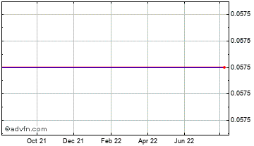 1 Year Alex Dav Inv. Chart