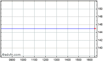 Intraday Allianz Dresdr Endw Policy Tstpl Chart