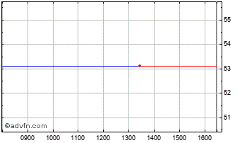 Intraday Adv. Front. Npv Chart