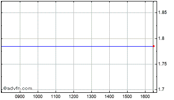 Intraday Afren Chart