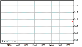 Intraday August Equity Trust Chart