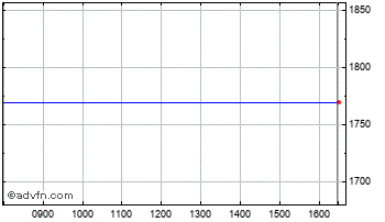Intraday Kon. Ahold Chart