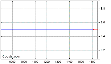 Intraday Active Capital Chart