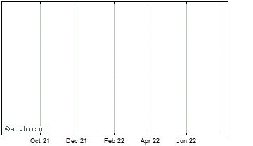 1 Year Murray 'b' Chart