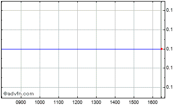 Intraday Arthro Kinetics Chart