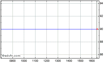 Intraday Alkane Energy Chart