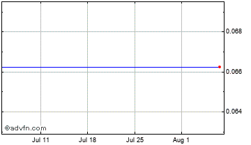 1 Month Alecto Energy Chart