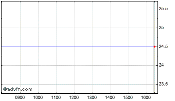 Intraday Asianlogic Chart