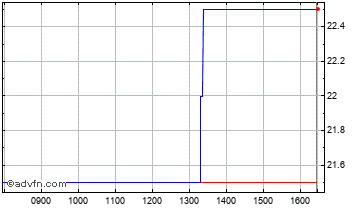 Intraday Altitude Chart