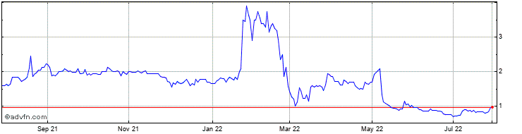 1 Year Amur Minerals Share Price Chart