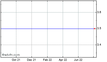 1 Year Amedeo Res Chart