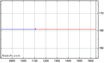 Intraday Amino Technologies Chart