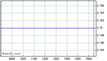 Intraday Amphion Chart
