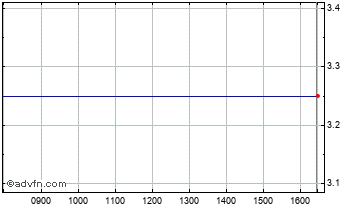 Intraday Armour Group Chart