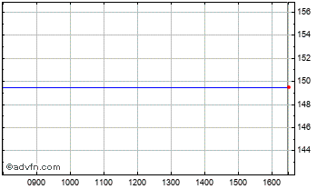 Intraday Amstrad Chart