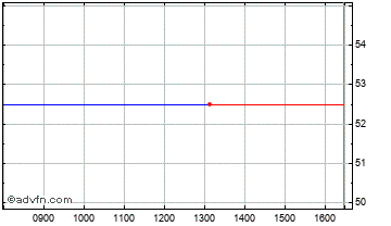 Intraday Air Music&Media Chart