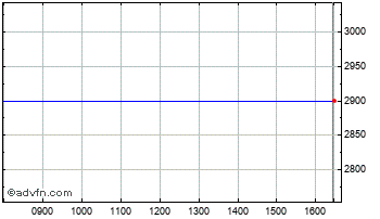 Intraday Amer.Express Chart