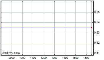 Intraday Angel Mining Chart