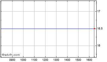 Intraday Altona Energy Chart
