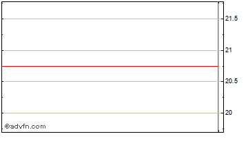 Intraday Ant Plc Chart