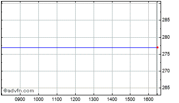 Intraday Abdn. New Sub Chart