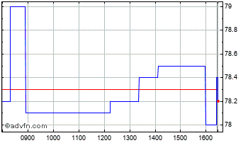 Intraday API Group Chart