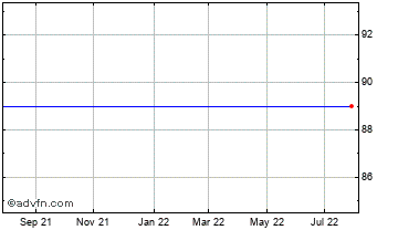 1 Year Apollo Vct 2 Chart