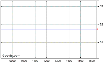 Intraday Axa Property Chart