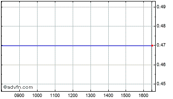 Intraday Aerobox Chart