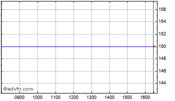 Intraday Asbisc Chart