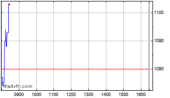 Intraday Asos Plc Chart