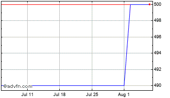 1 Month Andrews Sykes Chart