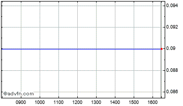 Intraday Atlantic Coal Chart