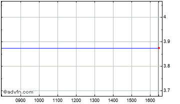 Intraday AT Communications Chart