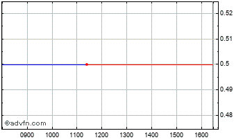 Intraday Bioseek Chart
