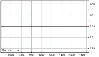 Intraday Agua Terra Chart