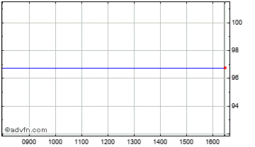 Intraday Amati Vct Chart