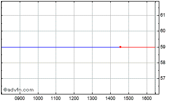 Intraday Antonov Chart