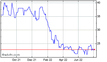 1 Year Advanced Onco Chart